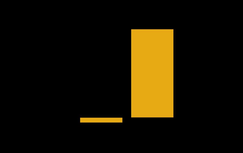 Chart showing sub bituminous coal levelized carbon steps