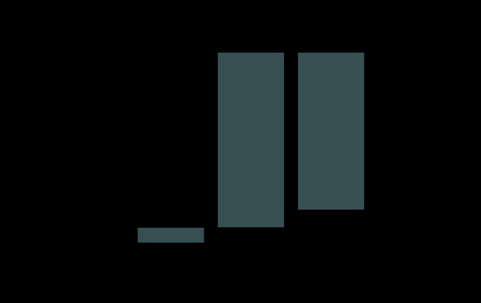 Chart showing bituminous coal with 90% CCS levelized carbon steps