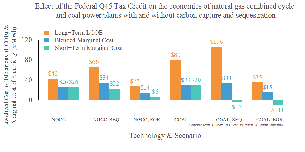 bar chart showing effect of federal Q45 tax credit on economics of power plants