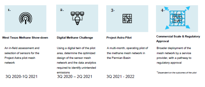 Icons illustrating the 4 phases of the project