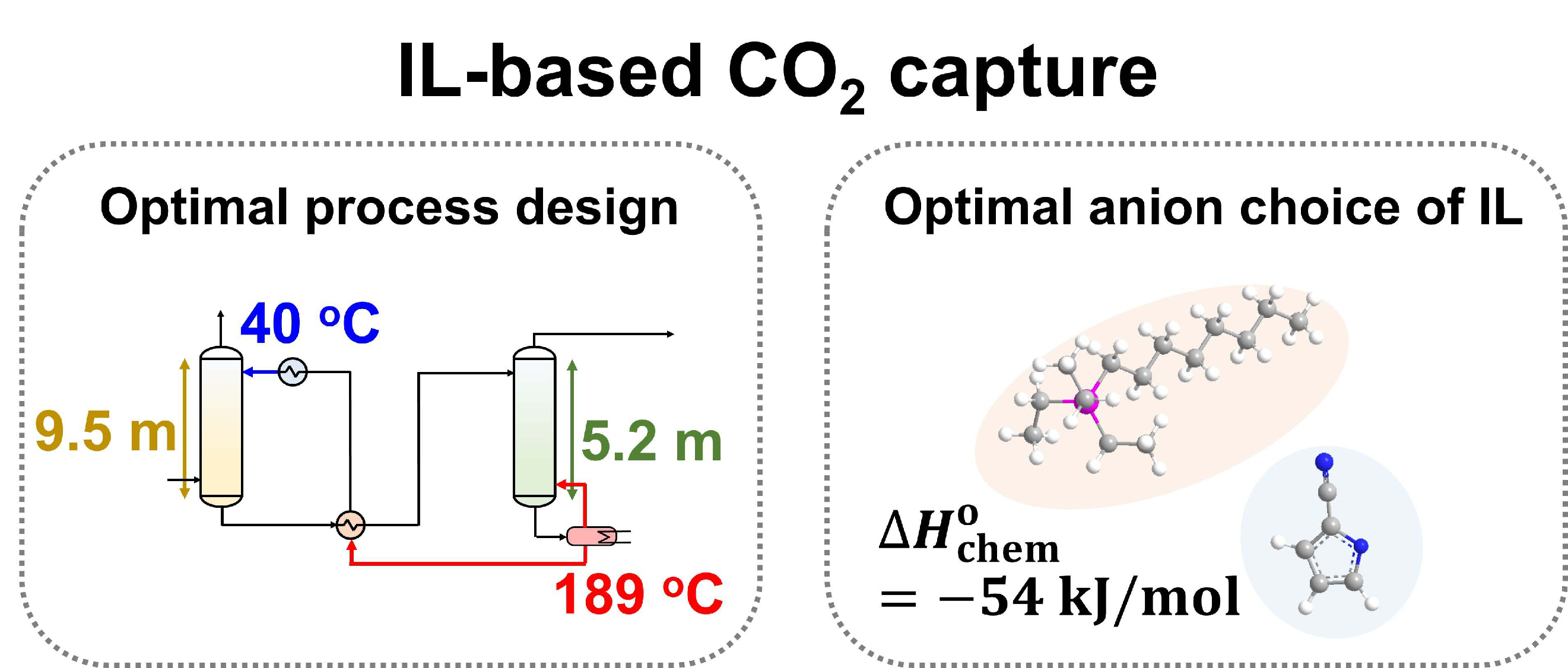 illustration of IL-based CO2 capture: optimal process design and optimal anion choice of IL