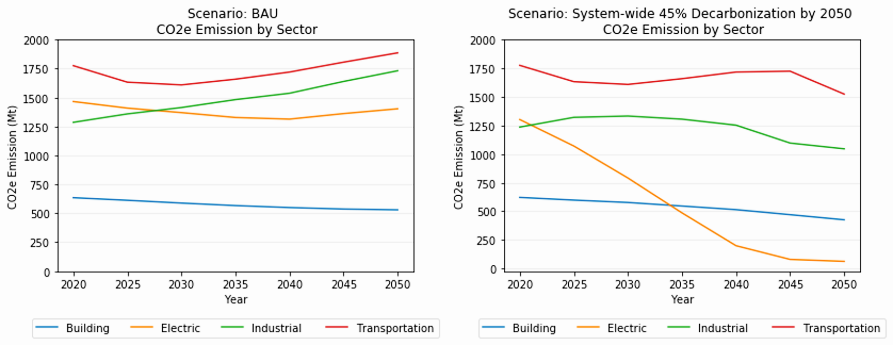 U.S. sectoral GHG emissions in the business-as-usual (BAU) scenario and least-cost pathway for 45% system-wide decarbonization by 2050.
