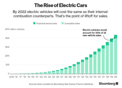 a graph showing projected relative cost of electric and internal combustion vehicles over time