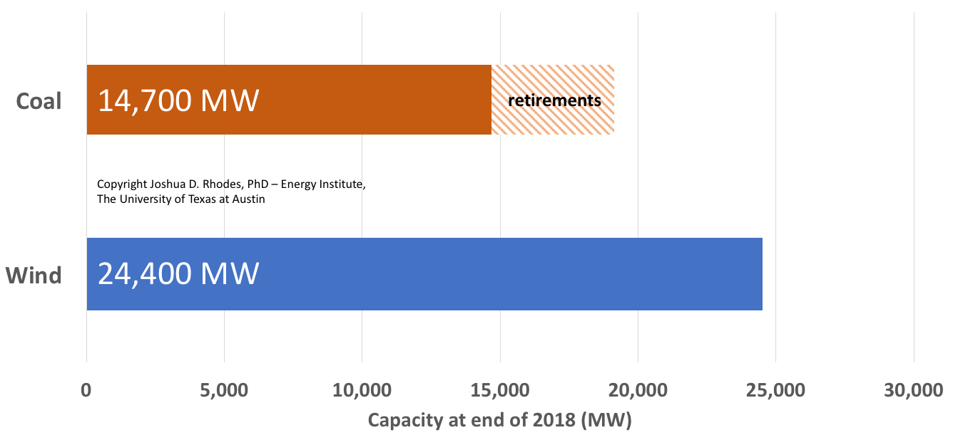 chart showing projected wind and coal capacity in ERCOT for 2018