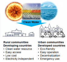 graphic showing clean water as a benefit to rural and urban communities