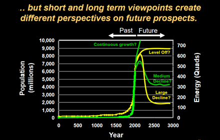 a chart showing the divergence of viewpoints on the future of energy