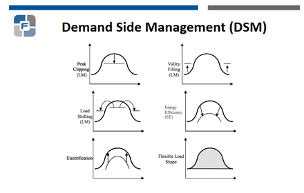figures illustrating load shapes from http://siteresources.worldbank.org/INTENERGY/Resources/PrimeronDemand-SideManagement.pdf